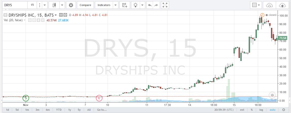 DRYS Stock Quote TradingView