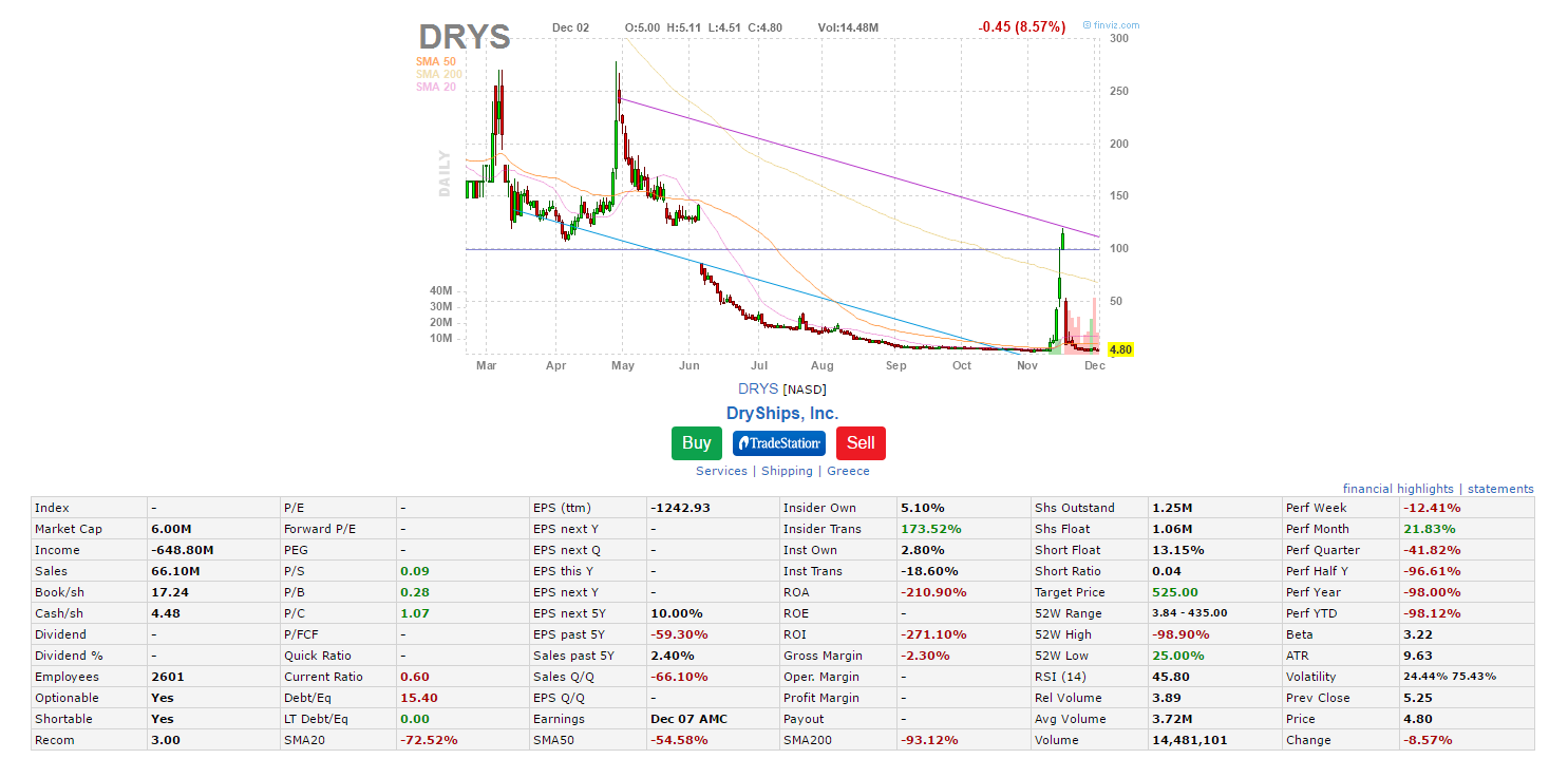 stock quote drys