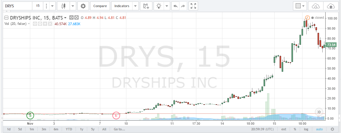 DRYS Stock Quote TradingView